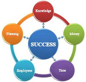 utiitzation-of-resources-for-business-success-arte-maren-natural-laws-of-management-admin-scale